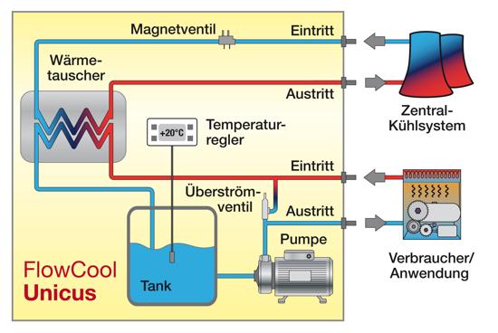 NationalLab - ProfiCool Technische Informationen Kühlwasserrückkühler