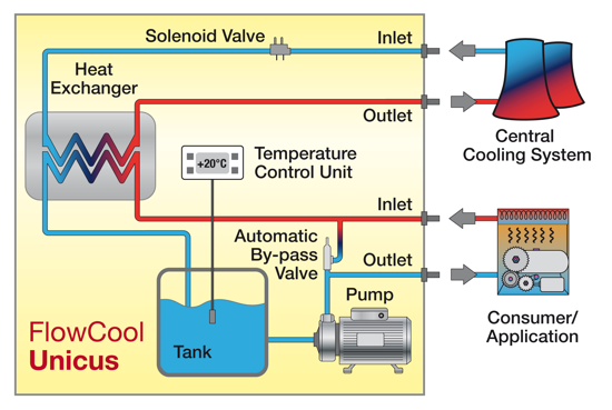 nationallab proficool technical information recirculting chillers rh proficool de water cooled chiller schematic diagram water cooled chiller system schematic